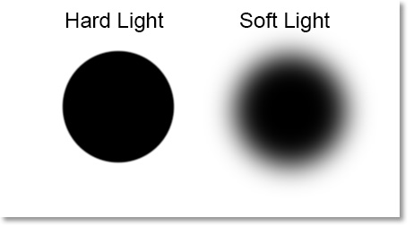 Image result for hard light vs soft light