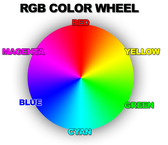 Labeled Color Wheel In RGB Profile