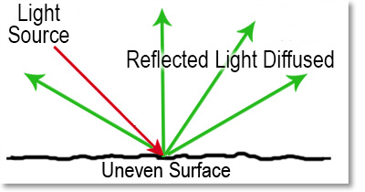 Angle Of Incidence On An Uneven Surface